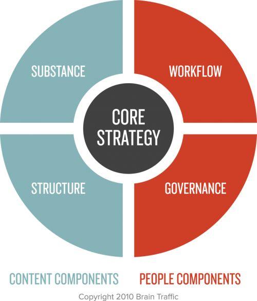 Lista definitiva de recursos de marketing de contenidos Completa recopilación de libros, revistas, blogs, posts y eventos sobre content strategy