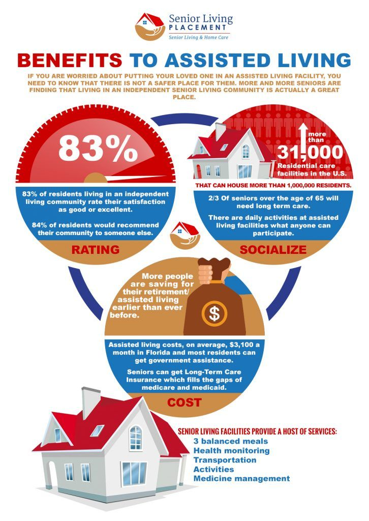 Assisted Living Infographic Assisted Living Senior Living Marketing Assisted Living Facility