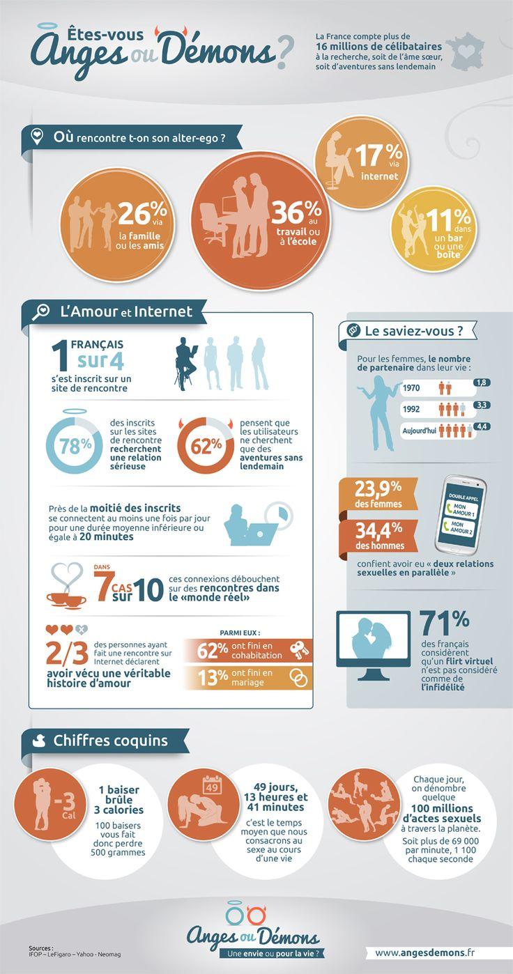 Tout ce qu'il faut savoir sur l'amour en 2013 est sur cette infographie | MinuteBuzz