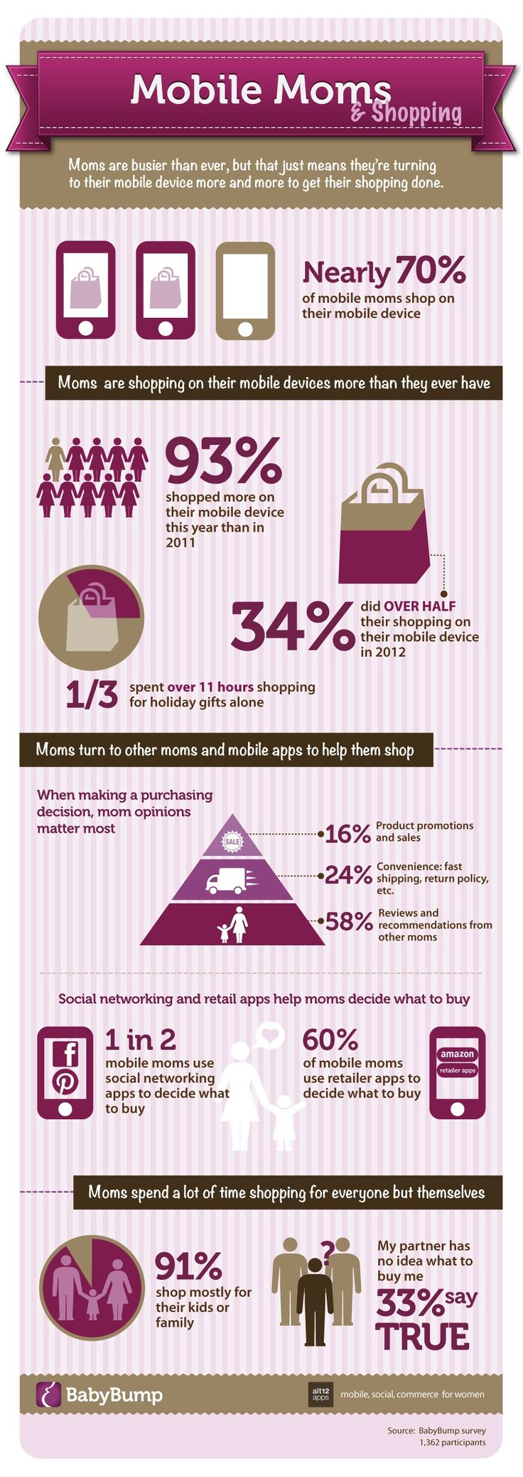 An infographic from pregnancy app BabyBump shows that 93% of moms spent more time shopping on their cellphone in 2012 than in 2011.