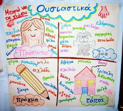 Στη Β' τάξη στο 9ο κεφάλαιο του βιβλίου της γλώσσας τα παιδιά έρχονται για πρώτη φορά σε επαφή με την κλίση των ουσιαστικών.   Αλλά...