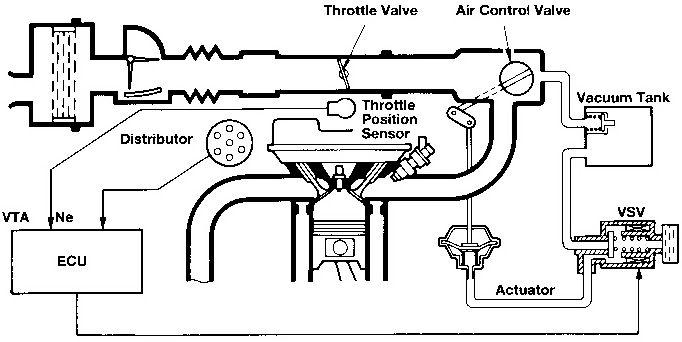 Kia Sorento 2006 Model D4cb Accelerator Pedal Position Sensor Electrical Diagram