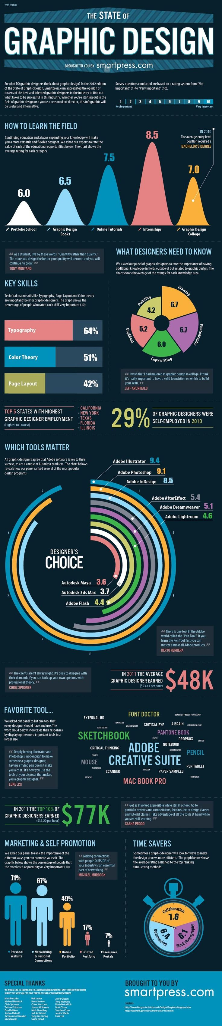 Infographics-8-Where-Design-is-Today.jpg 904×4,164 pixels