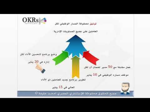 Objectives And Key Results Okrs Examples Amgad Khalifa Understanding