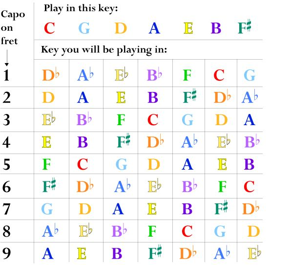 9 best Guitar Charts images on Pinterest Guitar chords, Guitar - capo chart