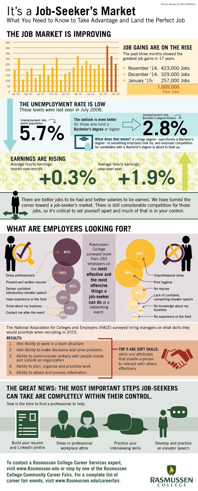 best images about infographics technology what employers are looking for and other inside info for the