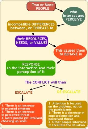 The flow chart defines the elements of a conflict, then goes on to discuss the ways that the process of conflict continues onward. The escalation or de-escalation defines the active conflict, which can create a resolution.