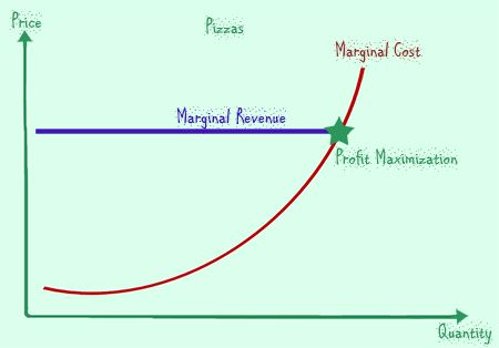 marginal cost and benefit relationship marketing