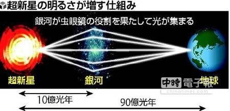 【日:引力透鏡 可看亮度30倍的超新星】 引力透鏡效應下,超新星亮度可達30倍。照片來源:環球網