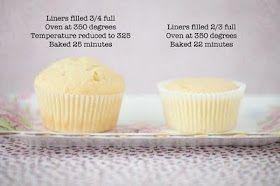 A tip for cupcakes with nice rounded tops -- fill liner 3/4 full, start oven at 350, then reduce to 325 and bake for 25 minutes