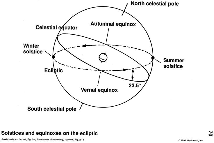 "Equinoxes occur when the Sun crosses the celestial equator. The ecliptic (broken line) is the apparent path of the Sun as the Earth orbits. The celestial equator is the projection of Earth's equator into space as part of a sky coordinate system - like a map grid on Earth. ©Mona Evans, ""Autumnal Equinox"" http://www.bellaonline.com/articles/art178064.asp"