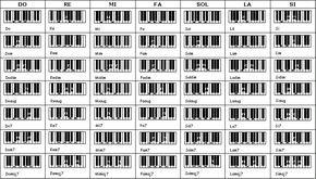 Acordes de Piano: ¡Alégrate! Pueblo de Dios