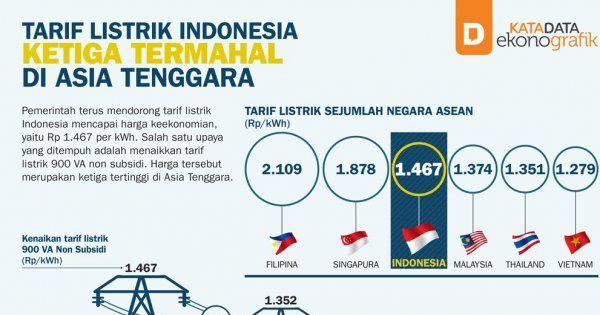 Tarif Listrik Indonesia Termahal Ketiga di Asia Tenggara