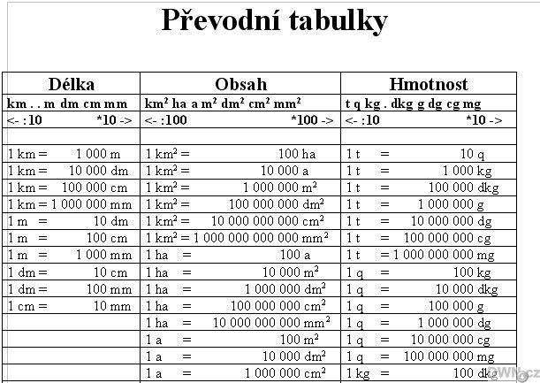 Výsledek obrázku pro fyzika převody jednotek tabulka