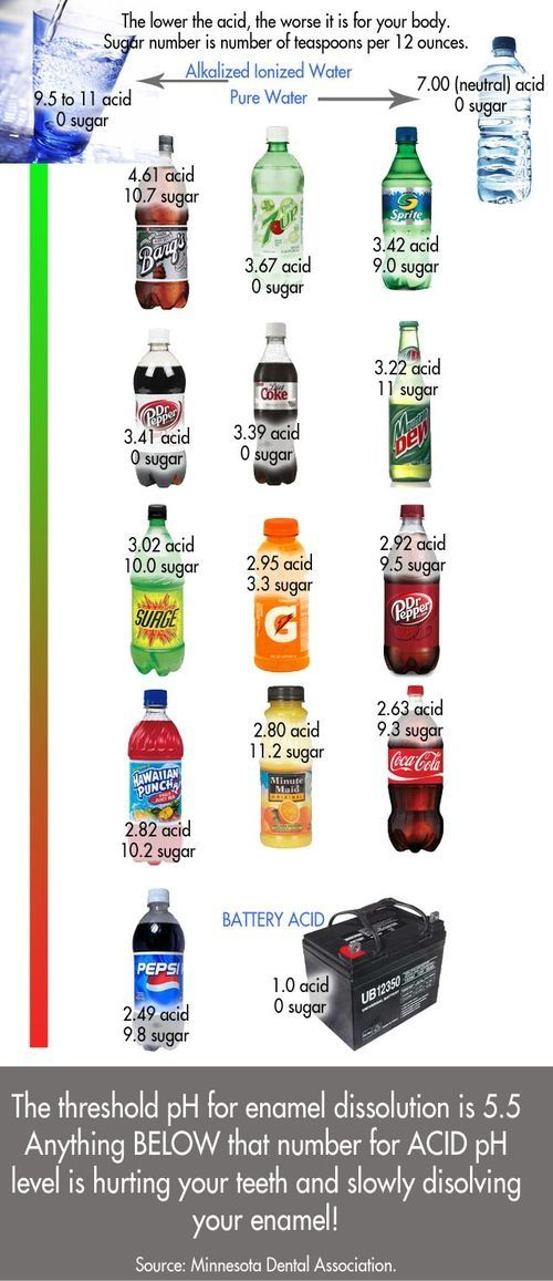 Acidity and Sugar of Common Beverages. Plaza Dental Group - http://www.dmsmiles.com/smile-gallery/index.html