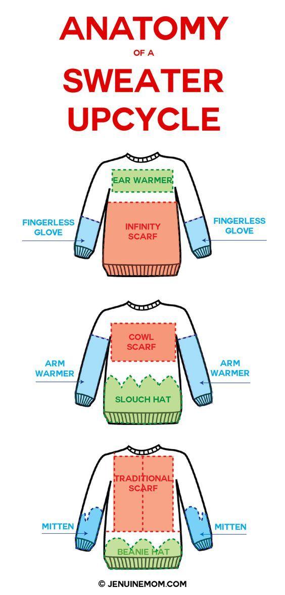 Zo maak je uit je oude trui eindeloos veel nieuwe kledingstukken. Weggooien is nergens voor nodig!