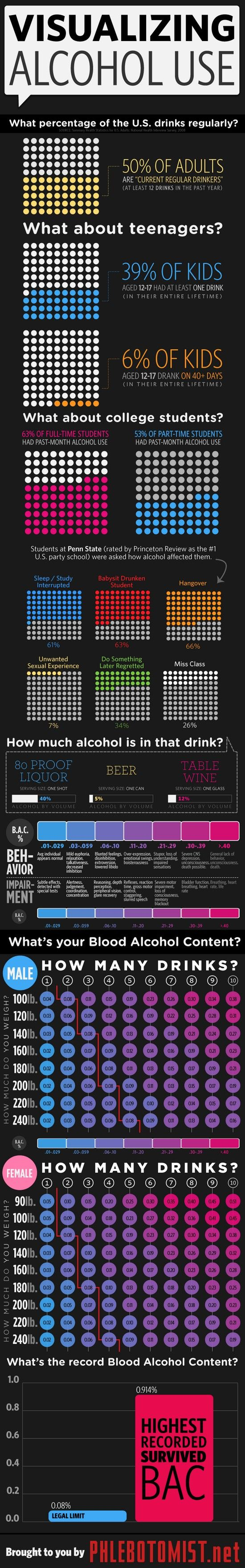 Alcohol facts poster. Although American, there are some interesting facts in here. #Alcohol #AlcoholFacts