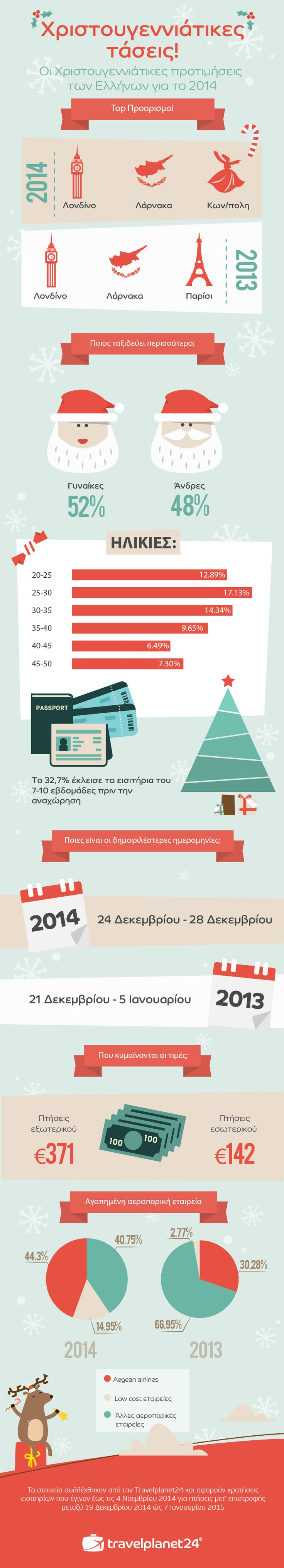 Xmas Travel Trends 2014 for the Greek Market! #travelplanet24 #infographic #xmas #travel #trends
