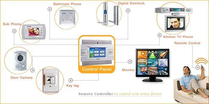 Pogo Security Providing One of the Best Home Automation System in West Palm Beach County