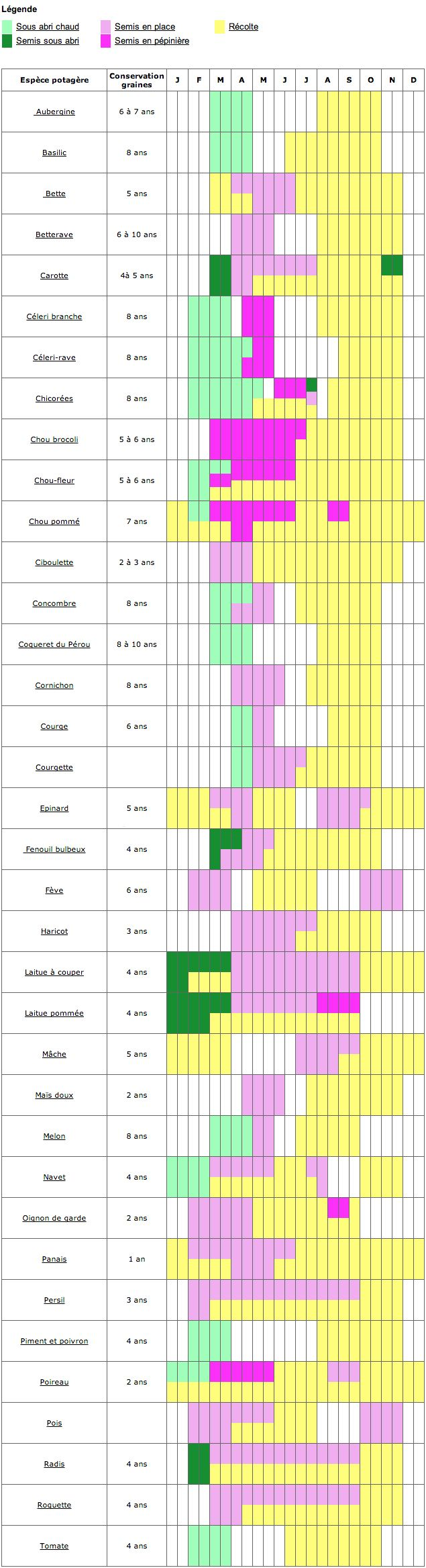 calendrier semis et récoles