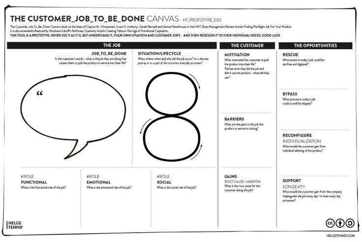 The Customer-Centered Jobs To Be Done Canvas.