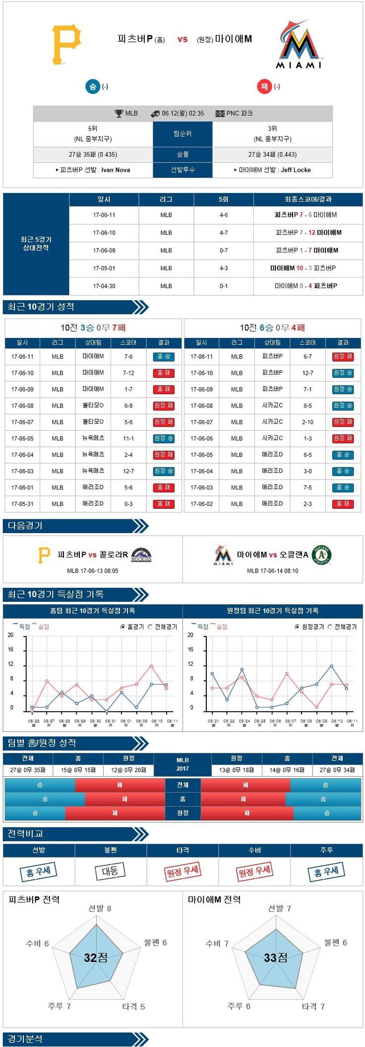 [MLB] 6월 12일 야구분석픽 피츠버그 vs 마이애미 ★토토군 분석픽★