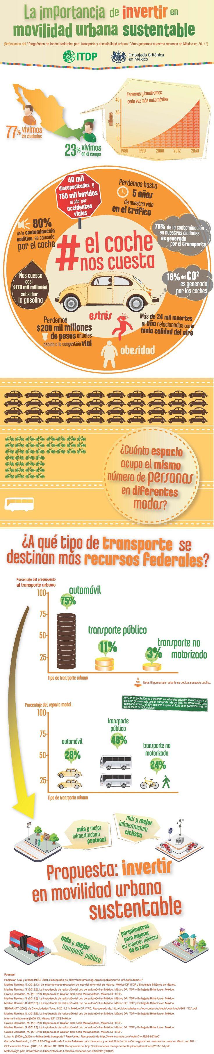 Infografia: Importancia de invertir en movilidad urbana sustentable