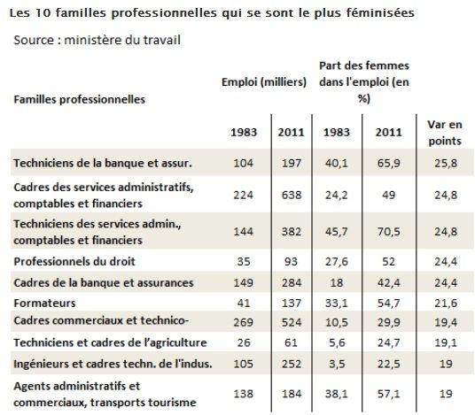 Métiers: la ségrégation hommes-femmes diminue lentement
