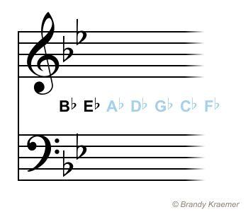 Key Signatures With Flats: B Flat Major - G Minor