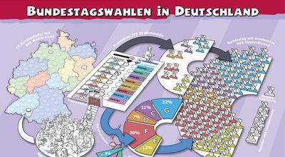 "Plakat ""Bundestagswahlen in Deutschland"""