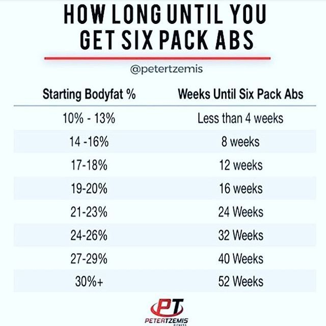 HOW LONG DOES IT TAKE TO GET SIX PACK ABS by @petertzemis - Most