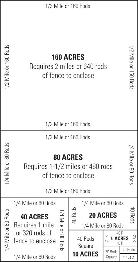 Redbrand Fencing. Acreage guide.