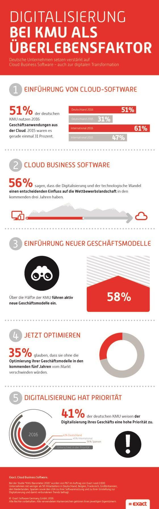 Deutscher Mittelstand holt bei Cloud-Nutzung auf – aber 10 Prozentpunkte unter Durchschnitt