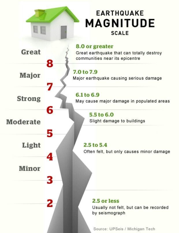 Earthquake Magnitude Chart Science Earthquake Earthquake Magnitude Scale Definitio Earthquake Magnitude Earthquake Lessons Earthquakes For Kids