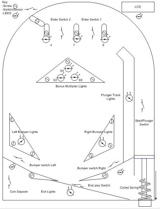 pinball machine design