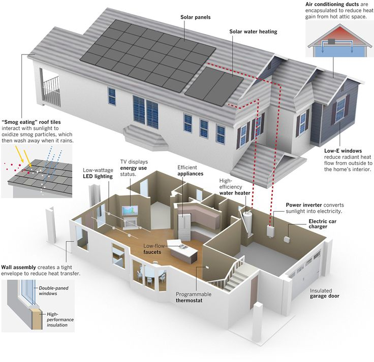 Green living KB Home's ZeroHouse looks like any of its other built-to-order homes, but incorporates many energy-efficient features that help meet the goal of using less energy than the house produces. Real Estate