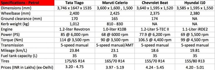 Tata Tiago vs Maruti Celerio, Chevrolet Beat, Hyundai i10 - Comparo