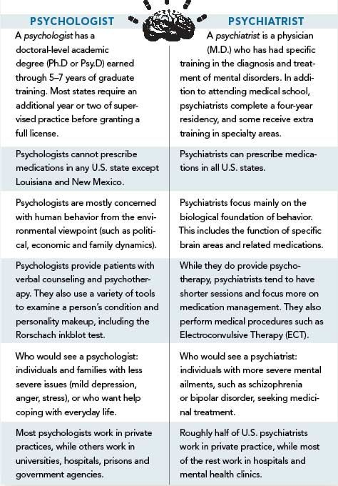 Term paper / In psychology or psychiatric terminology -?