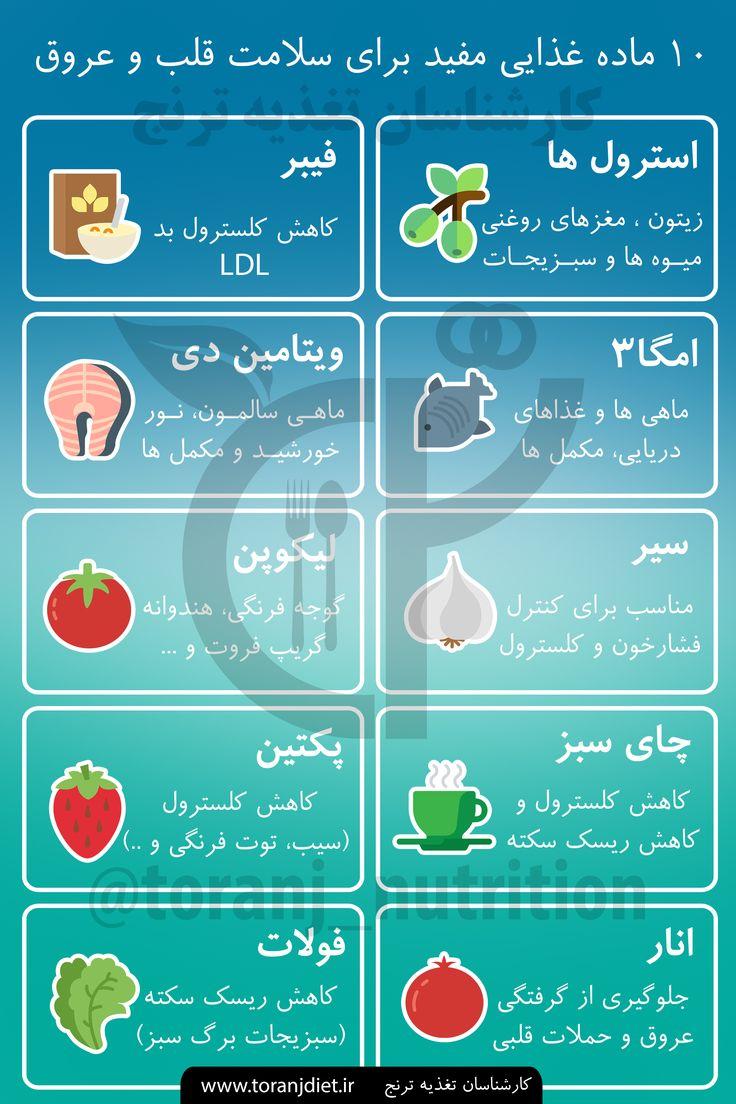 Top 10 Heart Friendly Foods (Persian)