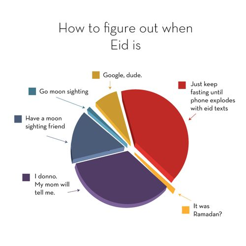 Beside The Creek: How to figure out when Eid is...
