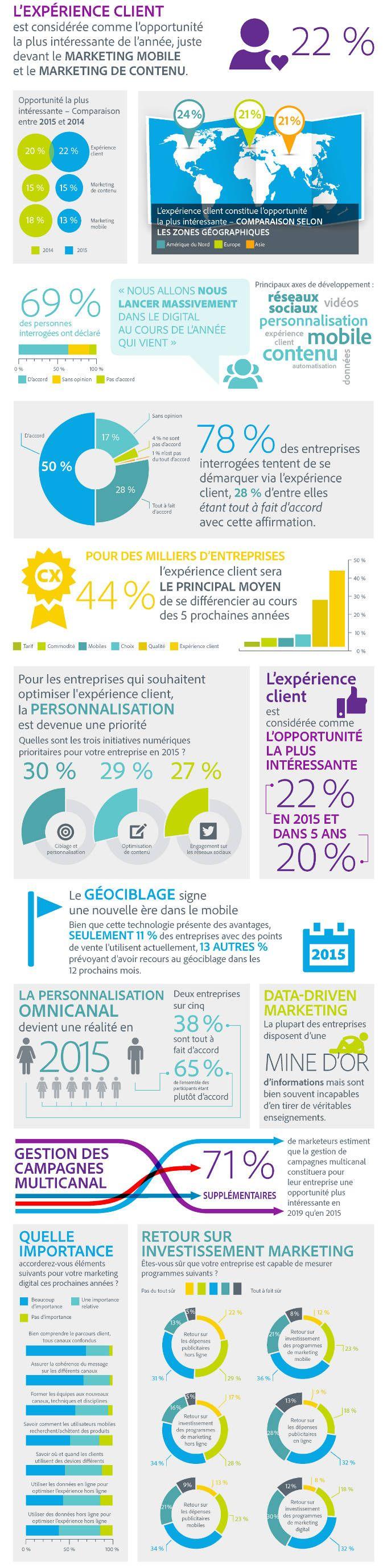 #Infographie L'#expérience client est LA tendance digitale de l'année 2015
