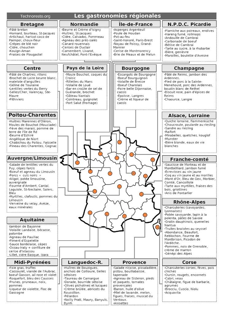 Les régions de France et leurs spécialités gastronomiques.