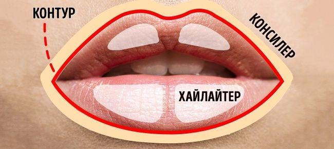 Нанесите контур карандашом по кругу и на средину губ, затем накрасьте помадой. После этого нанесите консилер вокруг губ и хайлайтер, как показано на фото, чтобы создать эффект пухлых губ.