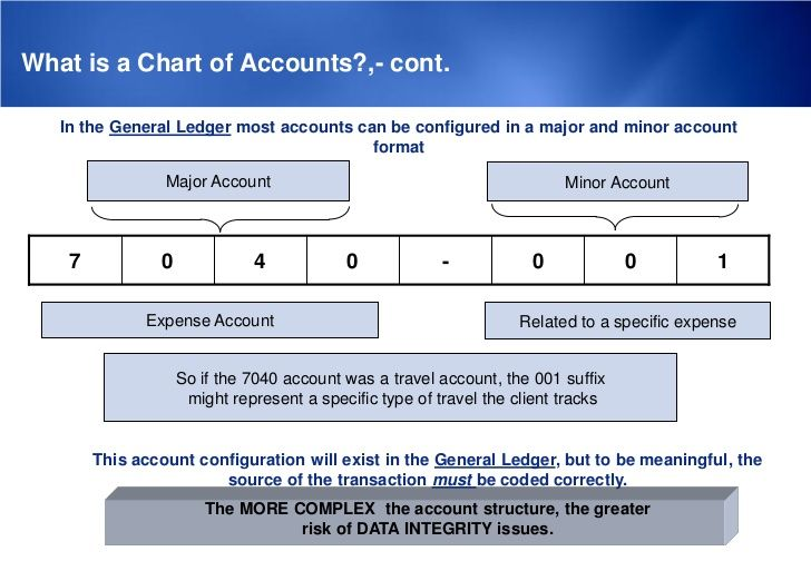 What is a Chart of Accounts?,- cont.   In the General Ledger most accounts can be configured in a major and minor account ...