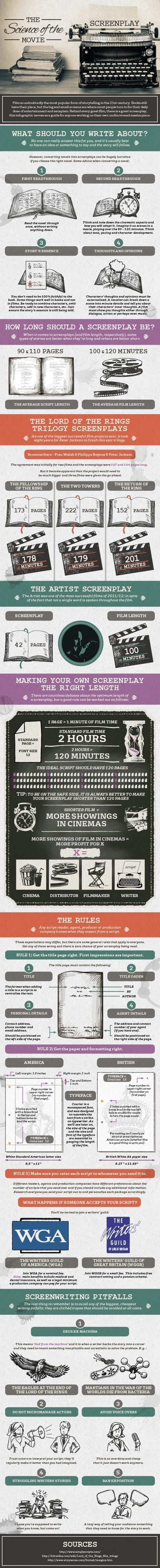 Screenwriting Essentials in Infographic Form
