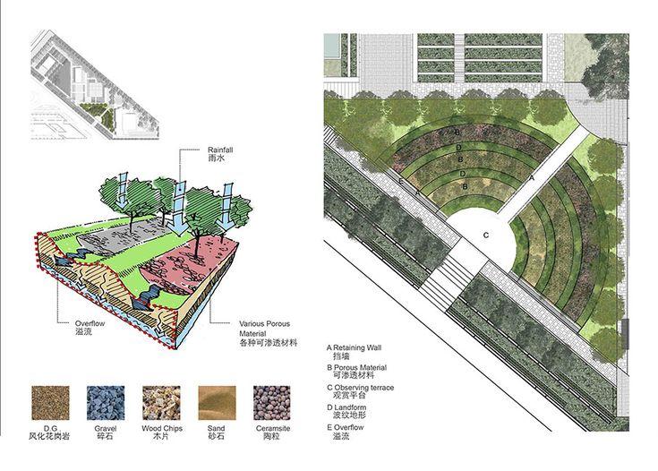 Best Plan Images On Pinterest Master Plan Landscape Design