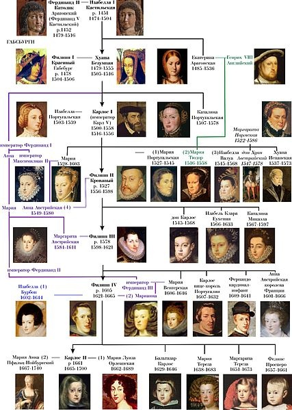 Dynasty of Habsburg