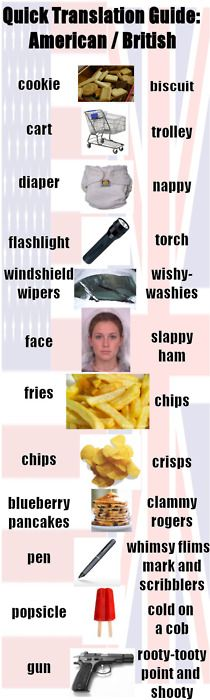 American to British translations of every day things!Some of these are actually just cockney slang- not commonly used, but others are.