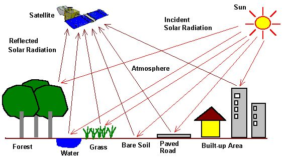 Remote sensing  Remote sensing is the acquisition of information about an object or phenomenon without making physical contact with the object and thus in contrast to in situ observation. In modern usage, the term generally refers to the use of aerial sensor technologies to detect and classify objects on Earth by means of propagated signals .  For further details visit www.microlifeindia.org