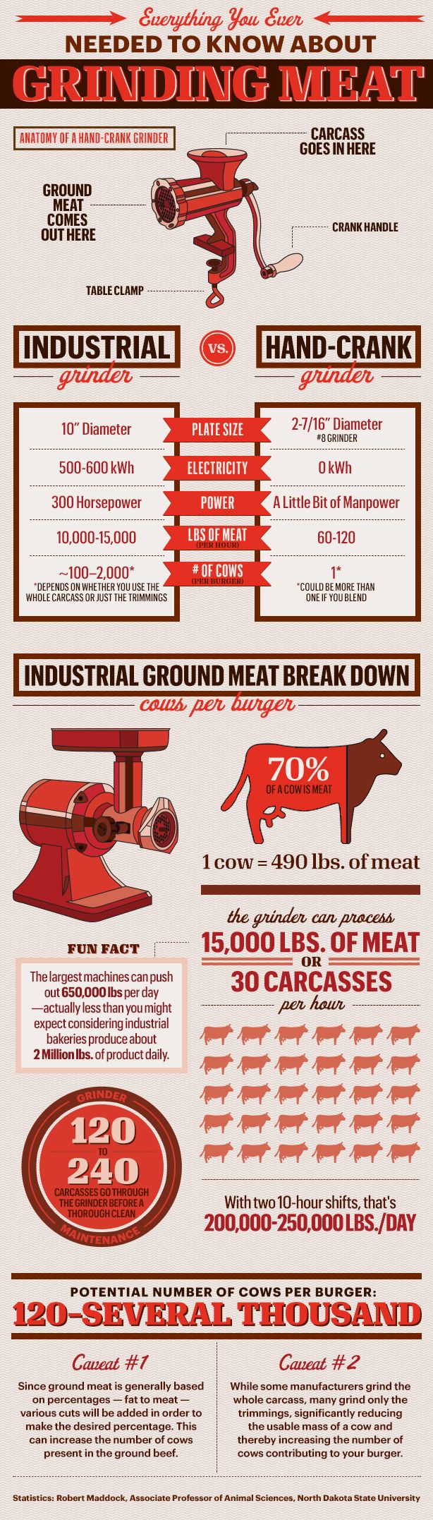 Meat Grinder Statistics - Why You Should Buy a Meat Grinder - Esquire